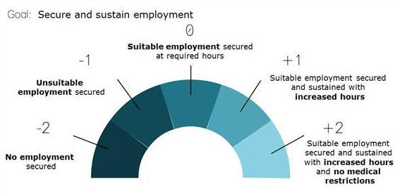 An image of Goal Attainment Scaling for a goal to secure and sustain employment