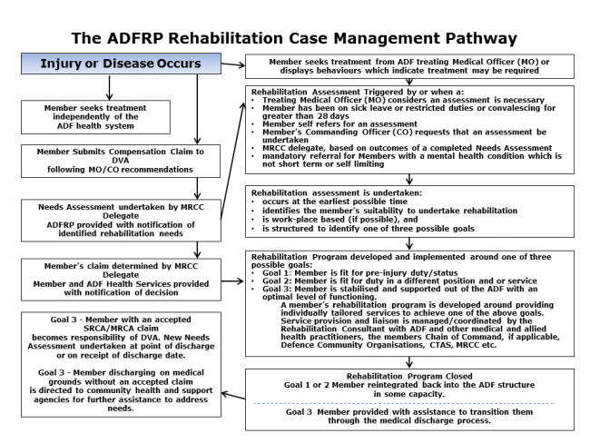 The ADF Rehabilitation Case Management Pathway